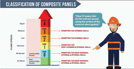 Insights On The Wall Cladding And Roofing Trade Lee Wall